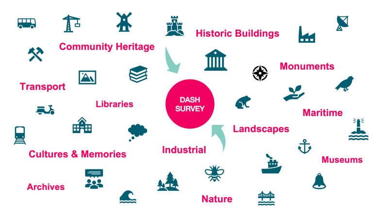 Decorative graphic of heritage areas